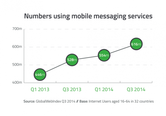 GWI Mobile Messaging Numbers