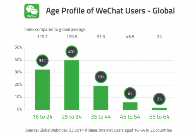 WeChat Age Breakdown
