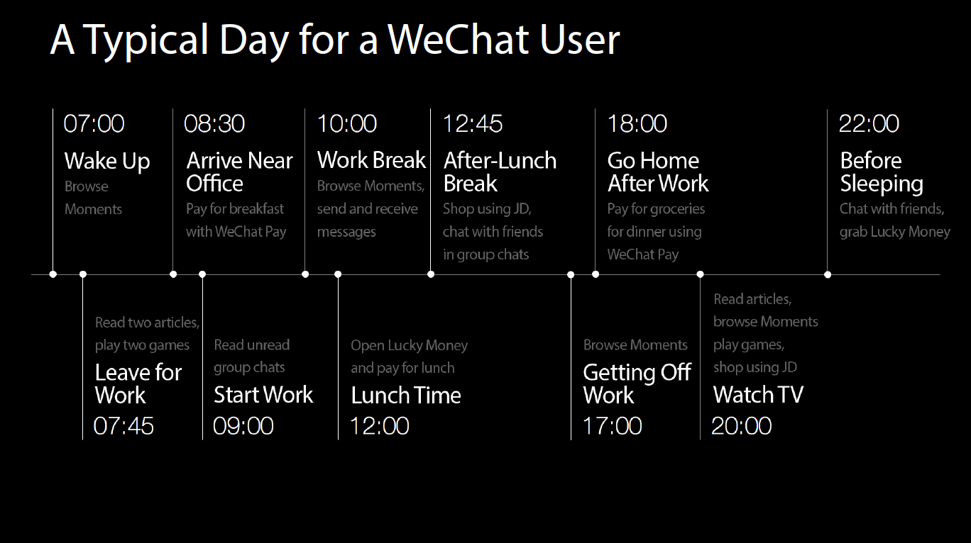 WeChat Lifestyle_Day